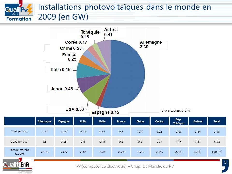 9 Installations photovoltaïques dans le monde en 2009 (en GW) AllemagneEspagneUSAItalieFranceChineCorée Rép. Tchèque AutresTotal 2008 (en GW) 1,532,28
