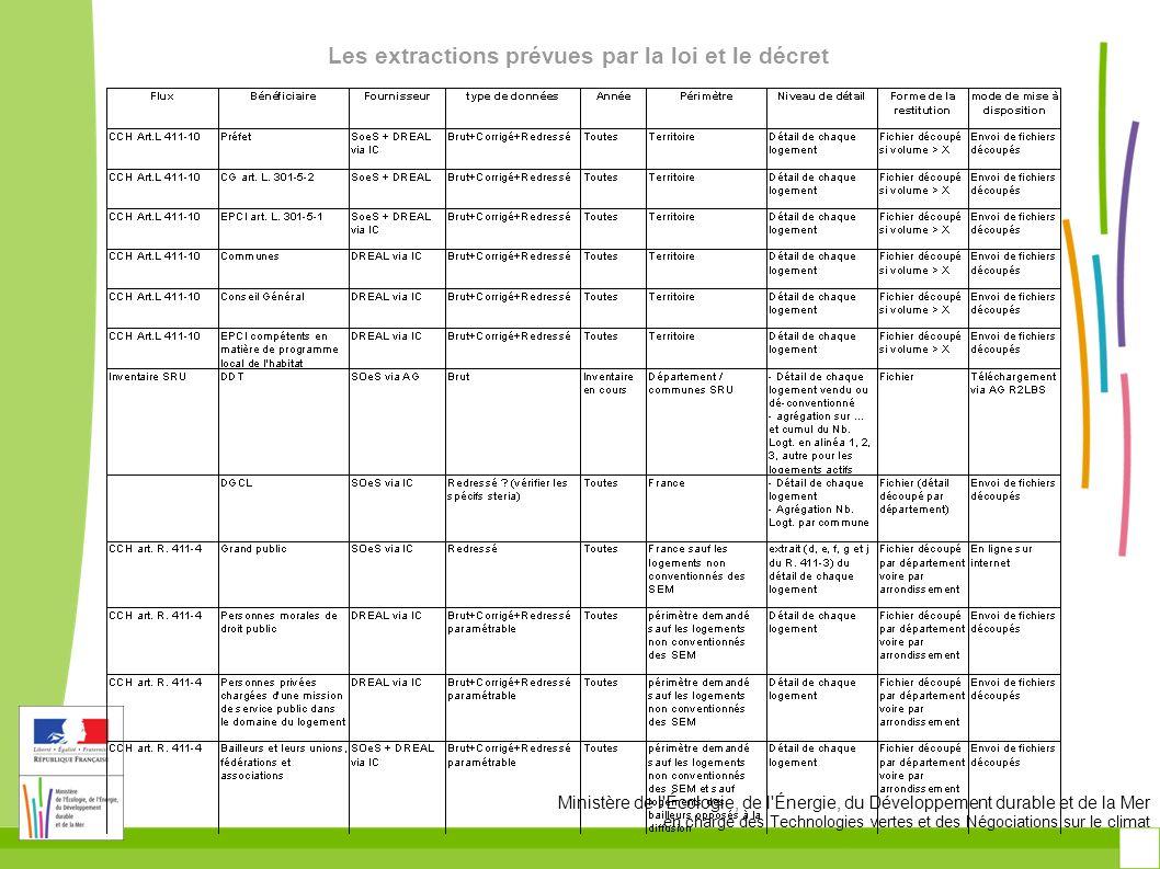 Ministère de l'Écologie, de l'Énergie, du Développement durable et de la Mer en charge des Technologies vertes et des Négociations sur le climat Les e