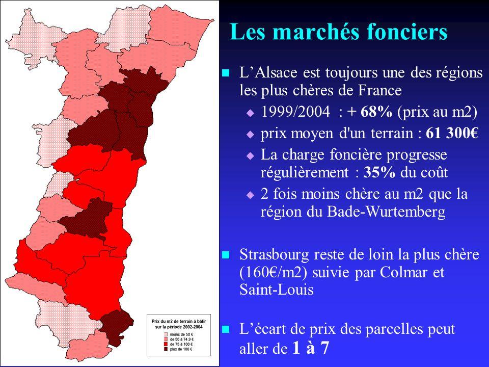 Les marchés fonciers LAlsace est toujours une des régions les plus chères de France 1999/2004 : + 68% (prix au m2) prix moyen d un terrain : 61 300 La charge foncière progresse régulièrement : 35% du coût 2 fois moins chère au m2 que la région du Bade-Wurtemberg Strasbourg reste de loin la plus chère (160/m2) suivie par Colmar et Saint-Louis Lécart de prix des parcelles peut aller de 1 à 7