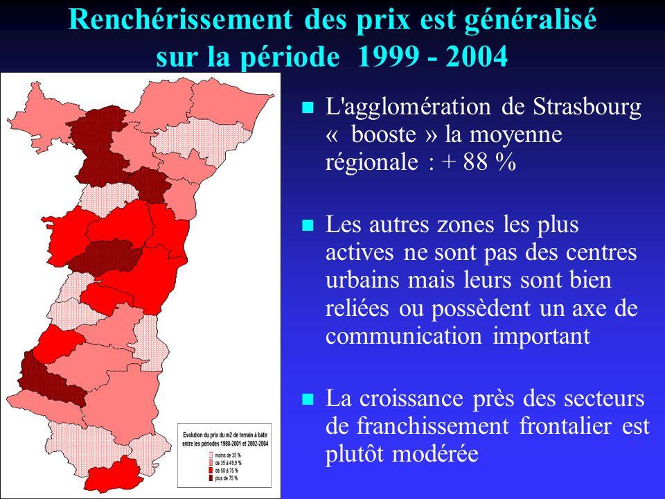 Renchérissement des prix est généralisé sur la période 1999 - 2004 L agglomération de Strasbourg « booste » la moyenne régionale : + 88 % Les autres zones les plus actives ne sont pas des centres urbains mais leurs sont bien reliées ou possèdent un axe de communication important La croissance près des secteurs de franchissement frontalier est plutôt modérée