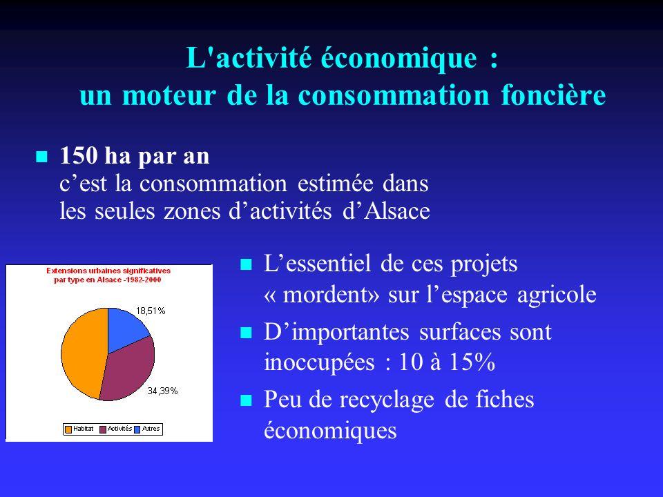 L'activité économique : un moteur de la consommation foncière 150 ha par an cest la consommation estimée dans les seules zones dactivités dAlsace Less
