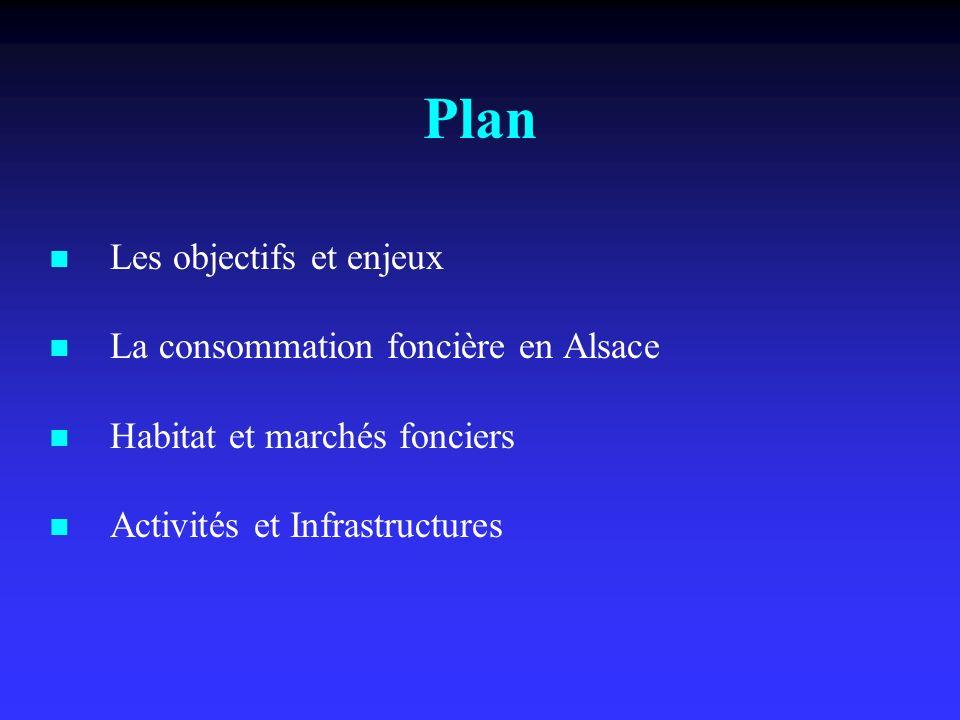 Les objectifs et enjeux La consommation foncière en Alsace Habitat et marchés fonciers Activités et Infrastructures Plan