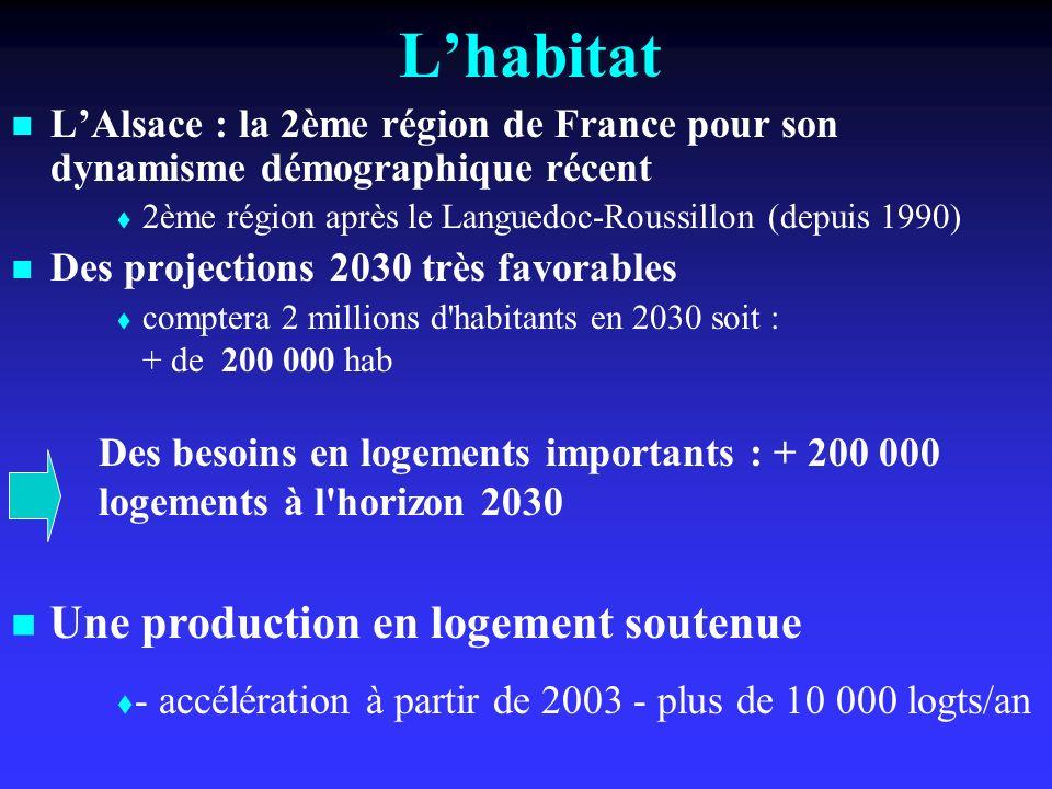 Lhabitat LAlsace : la 2ème région de France pour son dynamisme démographique récent 2ème région après le Languedoc-Roussillon (depuis 1990) Des projections 2030 très favorables comptera 2 millions d habitants en 2030 soit : + de 200 000 hab Des besoins en logements importants : + 200 000 logements à l horizon 2030 Une production en logement soutenue - accélération à partir de 2003 - plus de 10 000 logts/an