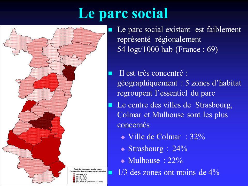 Le parc social existant est faiblement représenté régionalement 54 logt/1000 hab (France : 69) Il est très concentré : géographiquement : 5 zones dhabitat regroupent lessentiel du parc Le centre des villes de Strasbourg, Colmar et Mulhouse sont les plus concernés Ville de Colmar : 32% Strasbourg : 24% Mulhouse : 22% 1/3 des zones ont moins de 4% Le parc social