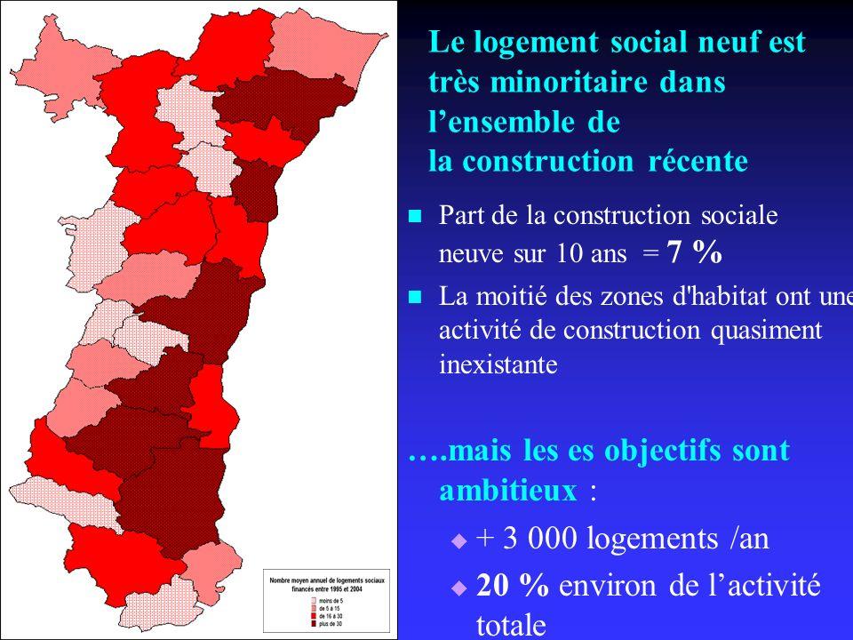 Le logement social neuf est très minoritaire dans lensemble de la construction récente Part de la construction sociale neuve sur 10 ans = 7 % La moiti