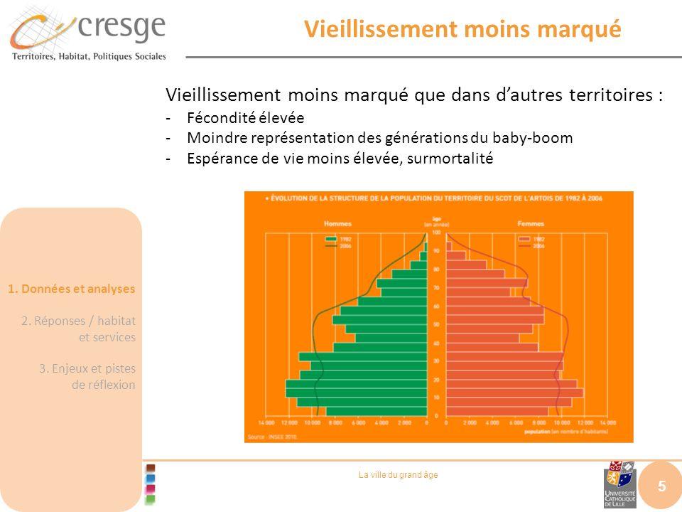 La ville du grand âge Des différences entre territoires 6 Des disparités à lintérieur du territoire du SCoT de lArtois : en 2006, les + de 60 ans : -16,6% dans le secteur Nord -23,3% dans les communes minières 1.