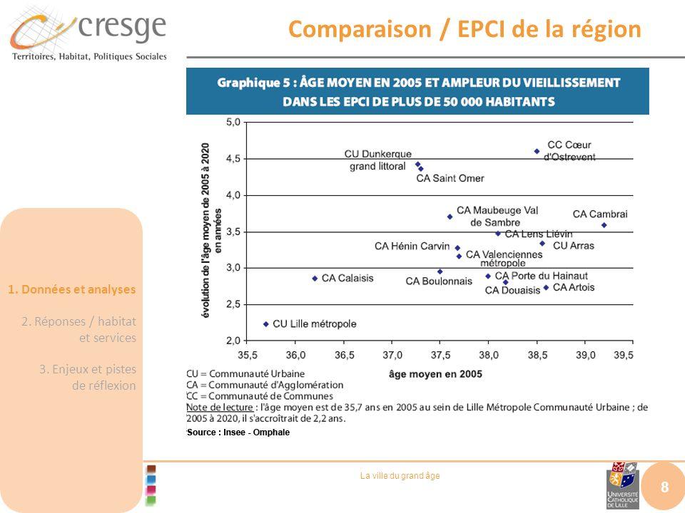 La ville du grand âge Comparaison / EPCI de la région 8 1. Données et analyses 2. Réponses / habitat et services 3. Enjeux et pistes de réflexion