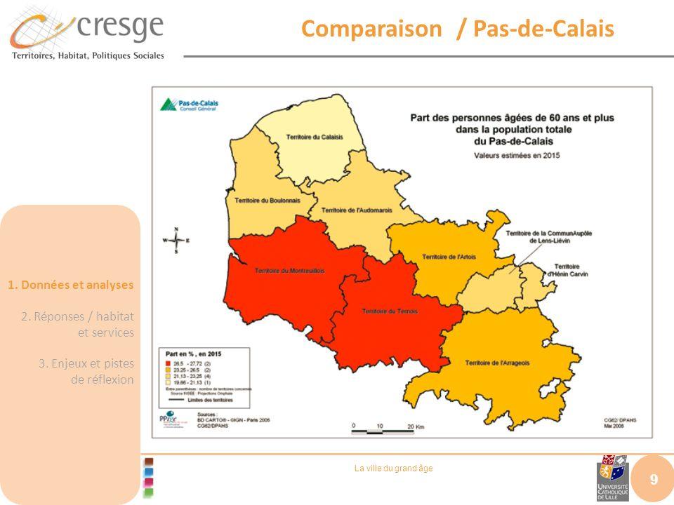 La ville du grand âge Comparaison / Pas-de-Calais 9 1. Données et analyses 2. Réponses / habitat et services 3. Enjeux et pistes de réflexion
