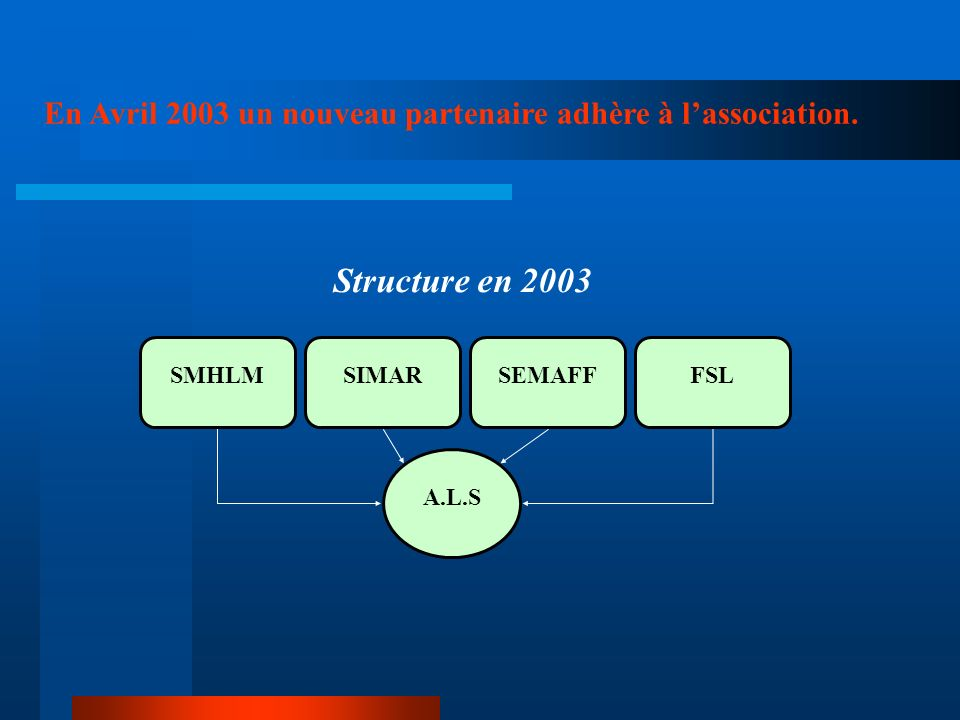 Une structure qui a vite évolué A.L.S SIMARSMHLMFSL A.L. S SIMARSMHLM laccompagnement social lié au logement En 1992, lassociation est agréée par le F