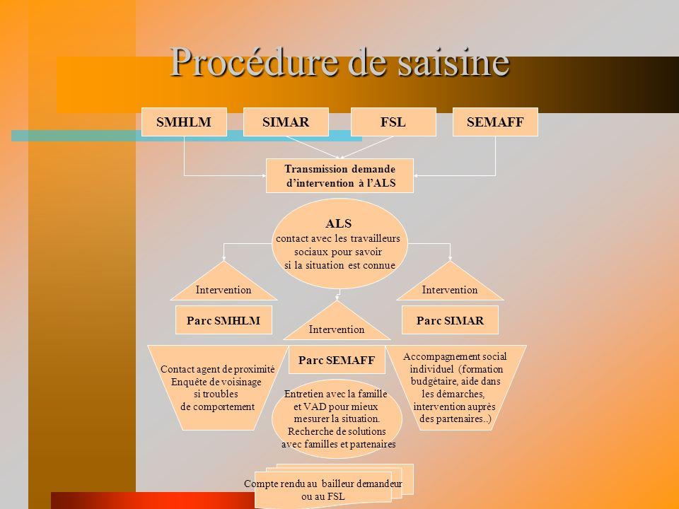 Objets dintervention Limitée à lorigine au traitement de limpayé et à lassistance des 2 bailleurs sociaux SIMAR et SMHLM, lintervention de lALS porte