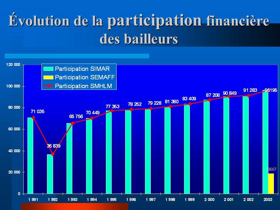 Évolution de la participations des financeurs