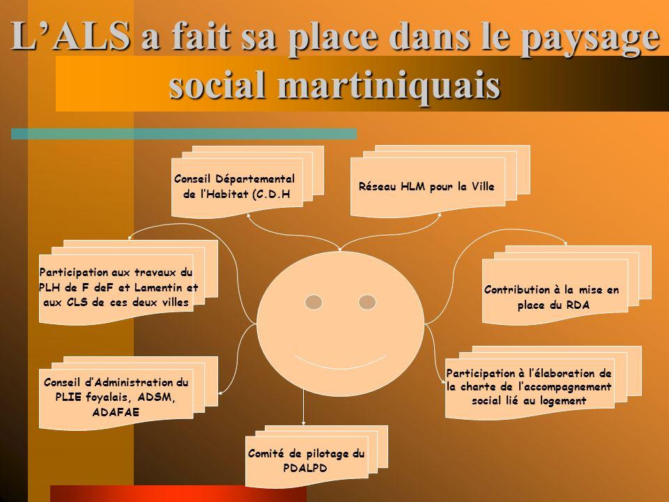 Quelques actions 1996/1997 : Enquête préalable à la réhabili- tation du groupe dhabitations ZETAS à Go- dissard (Fort-de-France). 1999/2001 : MOUS dan