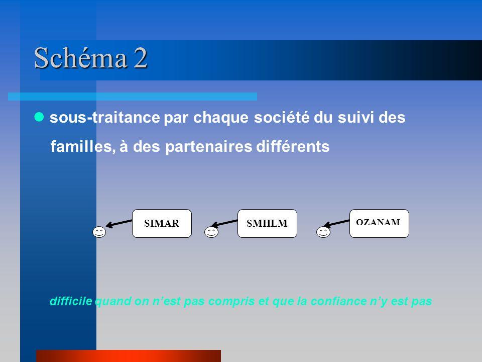 Schéma 1 création dun service social au sein de chaque société SIMAR OZANAM SMHLM de toute évidence, la reconnaissance, par les travailleurs sociaux,