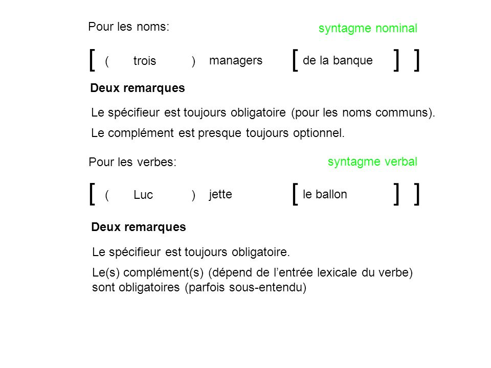 [ ] managers [] de la banque trois() [ ] jette [] le ballon Luc() Pour les noms: Pour les verbes: syntagme nominal syntagme verbal Deux remarques Le c