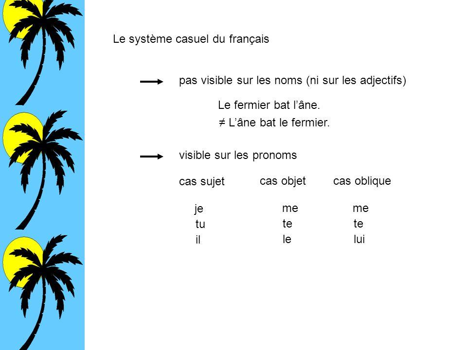 Le système casuel du français pas visible sur les noms (ni sur les adjectifs) Le fermier bat lâne. Lâne bat le fermier. visible sur les pronoms cas su