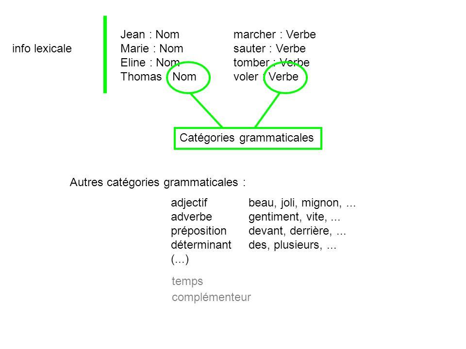 info lexicale Jean : Nom Marie : Nom Eline : Nom Thomas : Nom marcher : Verbe sauter : Verbe tomber : Verbe voler : Verbe Catégories grammaticales Aut