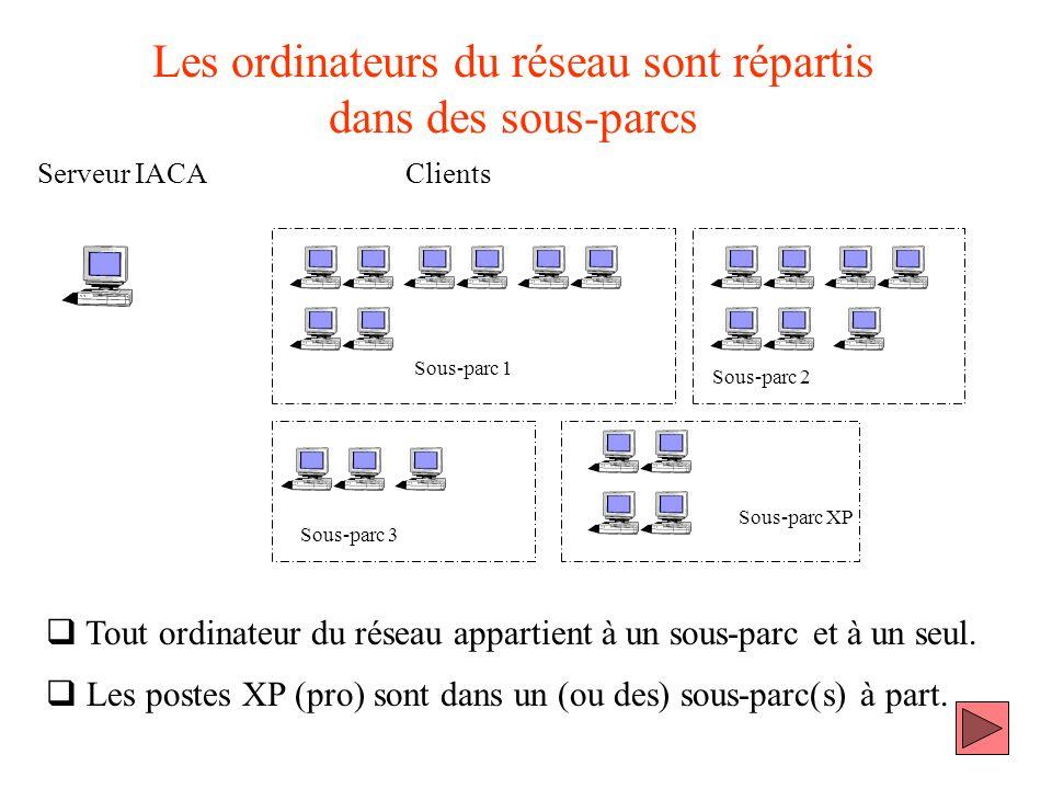 Les ordinateurs du réseau sont répartis dans des sous-parcs Serveur IACA Sous-parc 1 Sous-parc 2 Sous-parc 3 Sous-parc XP Clients Tout ordinateur du r