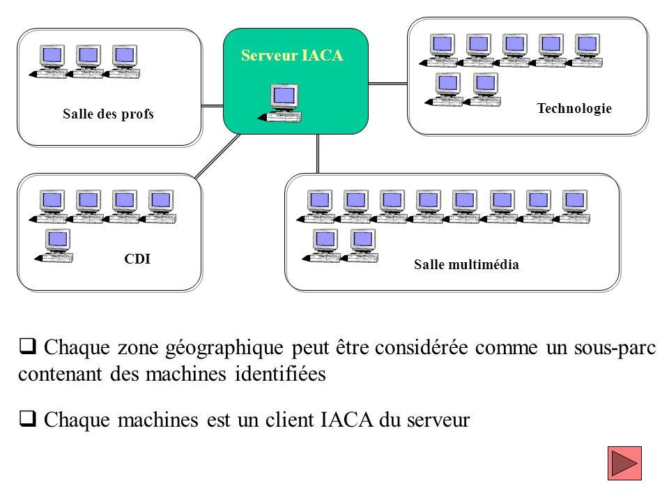 Chaque zone géographique peut être considérée comme un sous-parc contenant des machines identifiées Chaque machines est un client IACA du serveur Serv
