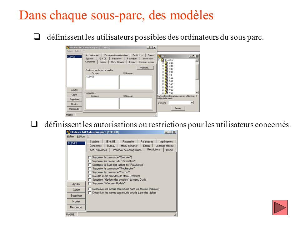 Dans chaque sous-parc, des modèles définissent les utilisateurs possibles des ordinateurs du sous parc. définissent les autorisations ou restrictions