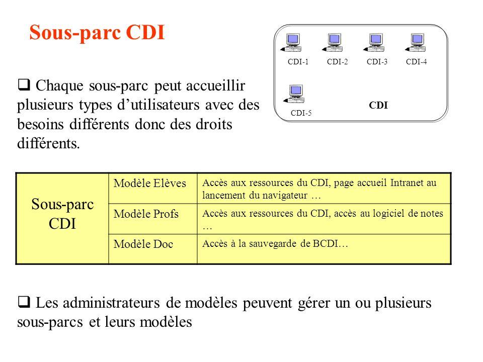 CDI CDI-1CDI-2 CDI-5 CDI-4CDI-3 Sous-parc CDI Chaque sous-parc peut accueillir plusieurs types dutilisateurs avec des besoins différents donc des droi