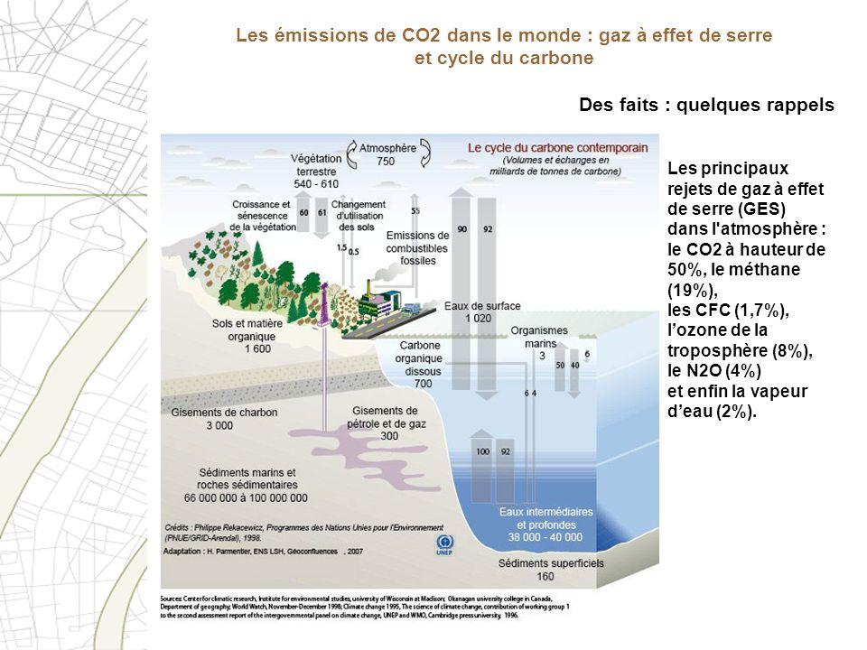 Des faits : quelques rappels Les principaux rejets de gaz à effet de serre (GES) dans l'atmosphère : le CO2 à hauteur de 50%, le méthane (19%), les CF