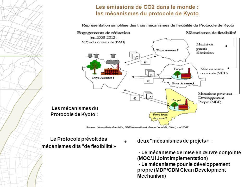 Les mécanismes du Protocole de Kyoto : deux