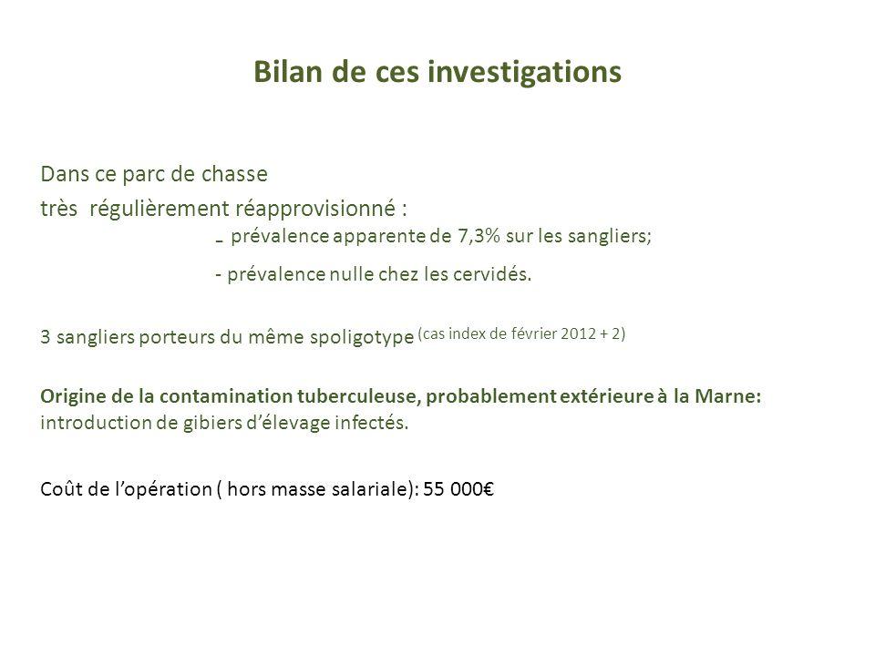 Bilan de ces investigations Dans ce parc de chasse très régulièrement réapprovisionné : - prévalence apparente de 7,3% sur les sangliers; - prévalence