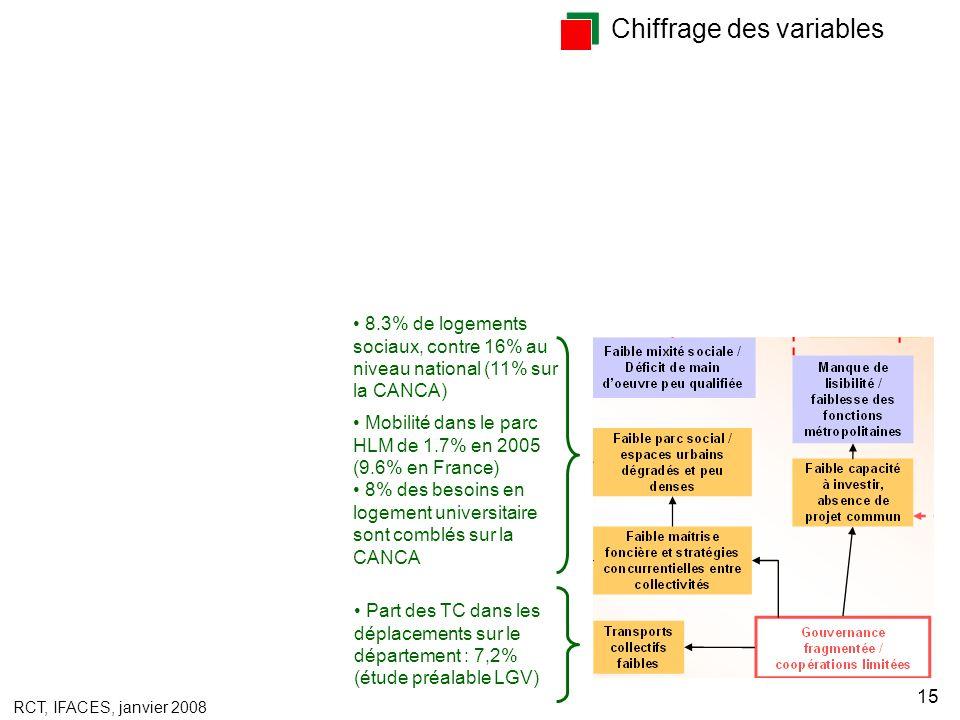 RCT, IFACES, janvier 2008 15 Chiffrage des variables Mobilité dans le parc HLM de 1.7% en 2005 (9.6% en France) 8% des besoins en logement universitaire sont comblés sur la CANCA Part des TC dans les déplacements sur le département : 7,2% (étude préalable LGV) 8.3% de logements sociaux, contre 16% au niveau national (11% sur la CANCA)