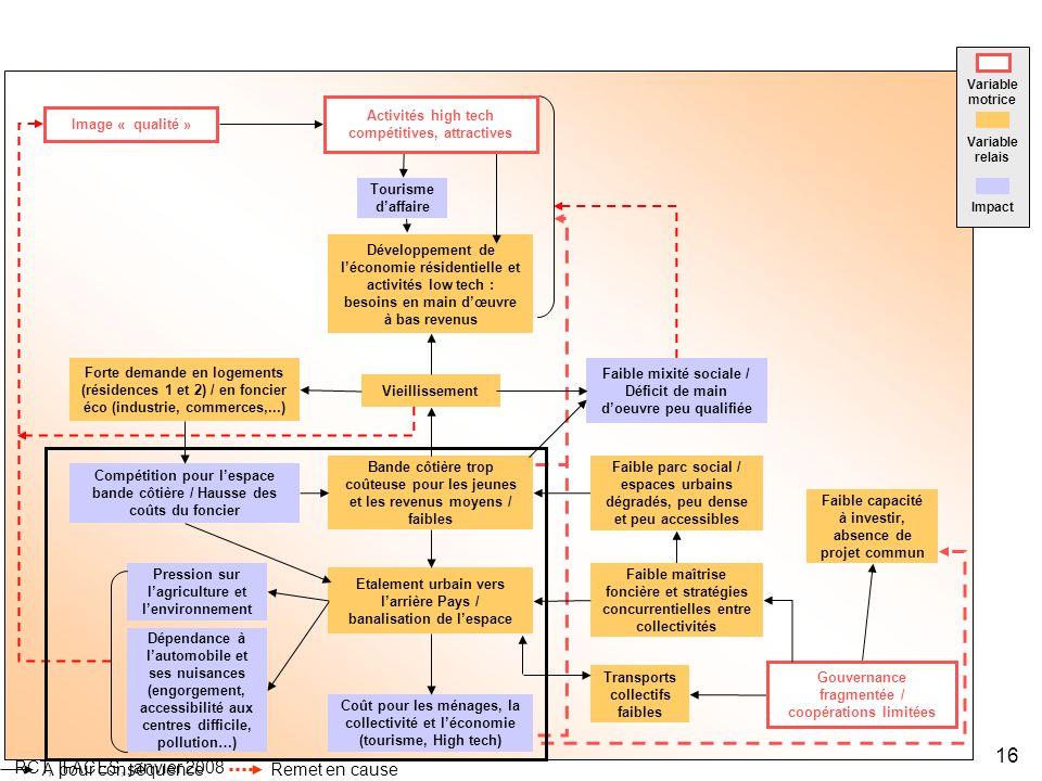 RCT, IFACES, janvier 2008 16 Forte demande en logements (résidences 1 et 2) / en foncier éco (industrie, commerces,...) Dépendance à lautomobile et se