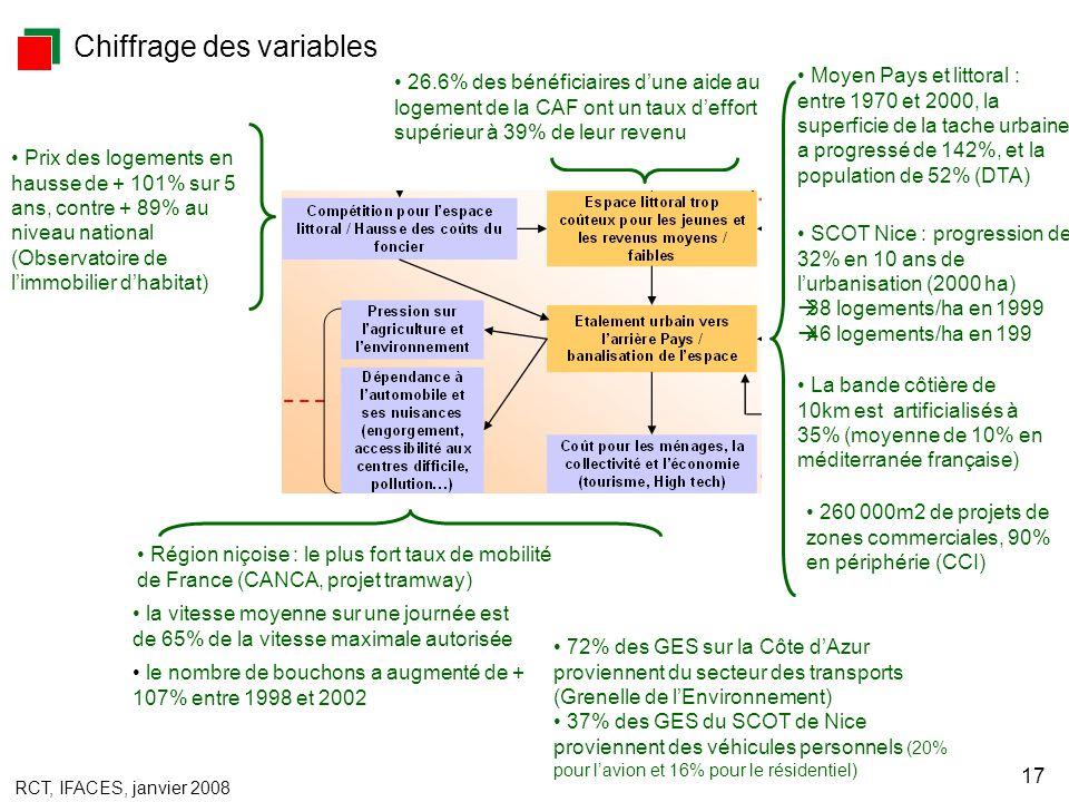 RCT, IFACES, janvier 2008 17 72% des GES sur la Côte dAzur proviennent du secteur des transports (Grenelle de lEnvironnement) 37% des GES du SCOT de Nice proviennent des véhicules personnels (20% pour lavion et 16% pour le résidentiel) 260 000m2 de projets de zones commerciales, 90% en périphérie (CCI) Moyen Pays et littoral : entre 1970 et 2000, la superficie de la tache urbaine a progressé de 142%, et la population de 52% (DTA) Prix des logements en hausse de + 101% sur 5 ans, contre + 89% au niveau national (Observatoire de limmobilier dhabitat) la vitesse moyenne sur une journée est de 65% de la vitesse maximale autorisée La bande côtière de 10km est artificialisés à 35% (moyenne de 10% en méditerranée française) le nombre de bouchons a augmenté de + 107% entre 1998 et 2002 Chiffrage des variables Région niçoise : le plus fort taux de mobilité de France (CANCA, projet tramway) SCOT Nice : progression de 32% en 10 ans de lurbanisation (2000 ha) 38 logements/ha en 1999 46 logements/ha en 199 26.6% des bénéficiaires dune aide au logement de la CAF ont un taux deffort supérieur à 39% de leur revenu
