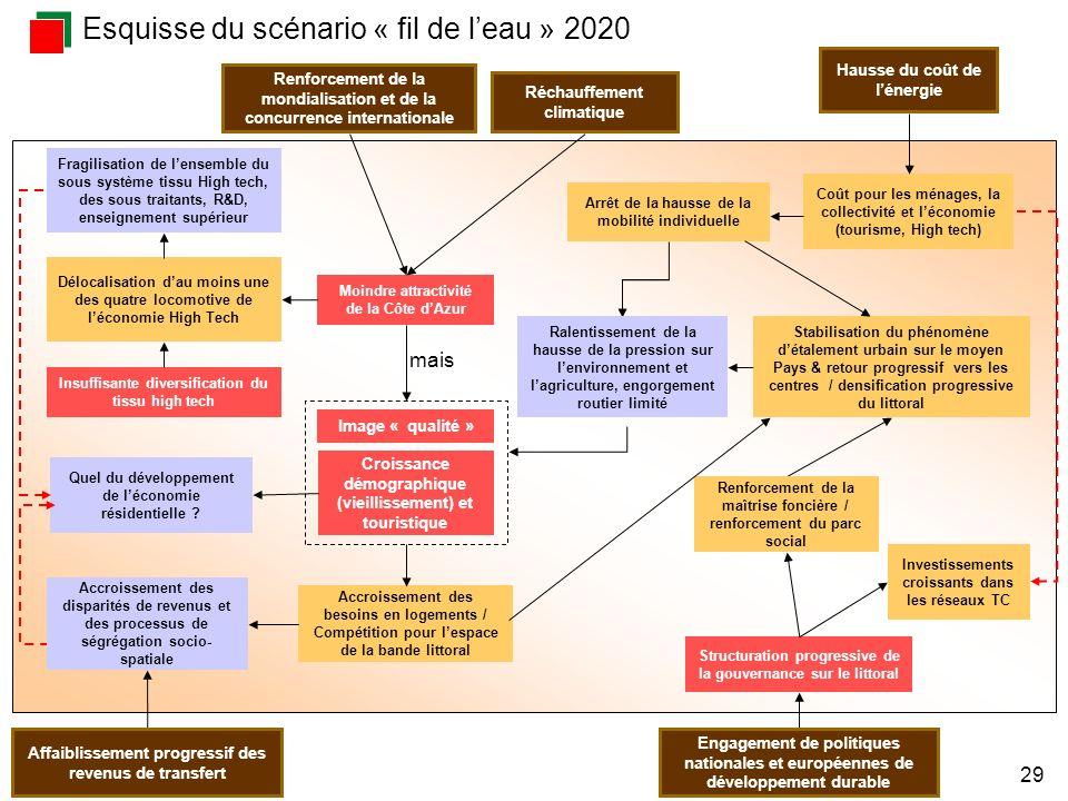 RCT, IFACES, janvier 2008 29 Coût pour les ménages, la collectivité et léconomie (tourisme, High tech) Arrêt de la hausse de la mobilité individuelle