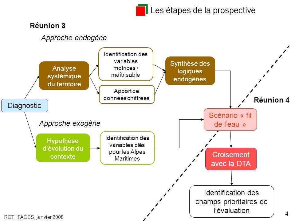 RCT, IFACES, janvier 2008 4 Identification des variables motrices / maîtrisable Les étapes de la prospective Diagnostic Analyse systémique du territoi