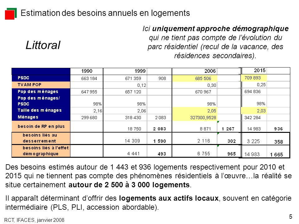 RCT, IFACES, janvier 2008 5 Estimation des besoins annuels en logements Des besoins estimés autour de 1 443 et 936 logements respectivement pour 2010 et 2015 qui ne tiennent pas compte des phénomènes résidentiels à lœuvre…la réalité se situe certainement autour de 2 500 à 3 000 logements.