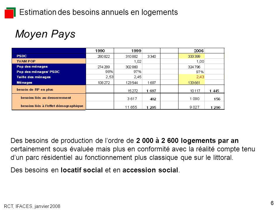RCT, IFACES, janvier 2008 6 Estimation des besoins annuels en logements Moyen Pays Des besoins de production de lordre de 2 000 à 2 600 logements par