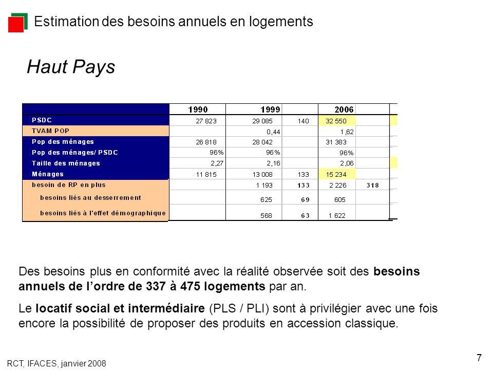 RCT, IFACES, janvier 2008 7 Estimation des besoins annuels en logements Des besoins plus en conformité avec la réalité observée soit des besoins annuels de lordre de 337 à 475 logements par an.