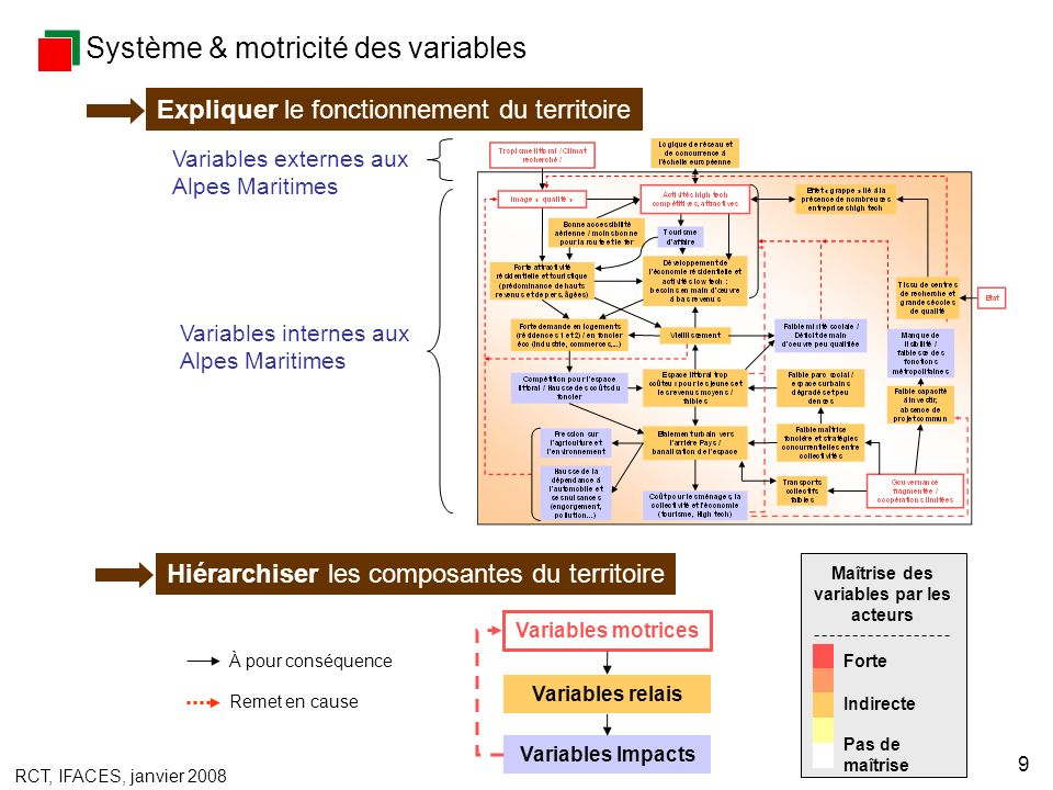 RCT, IFACES, janvier 2008 9 Système & motricité des variables Expliquer le fonctionnement du territoire Hiérarchiser les composantes du territoire À p