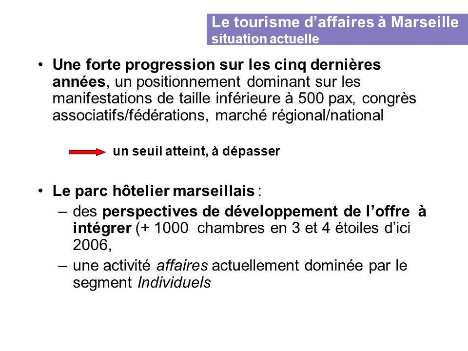 Le tourisme daffaires à Marseille situation actuelle Une forte progression sur les cinq dernières années, un positionnement dominant sur les manifesta