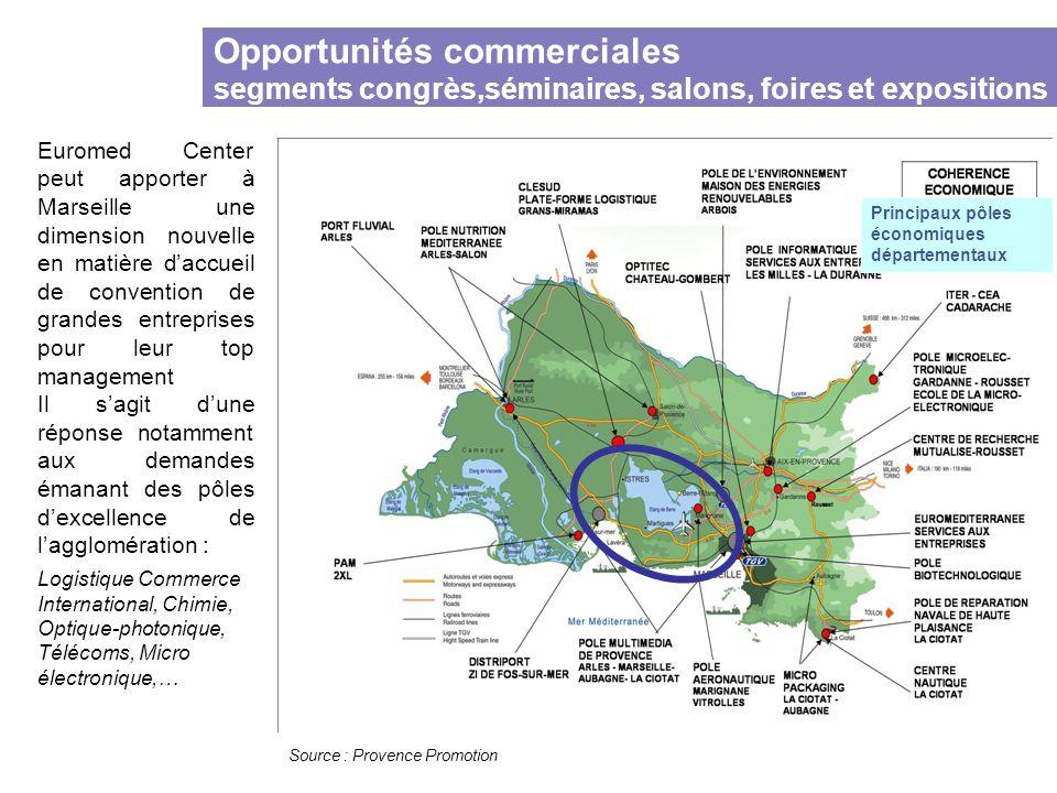 Source : Provence Promotion Principaux pôles économiques départementaux Opportunités commerciales segments congrès,séminaires, salons, foires et expos