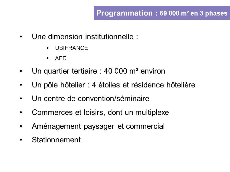 Programmation : 69 000 m² en 3 phases Une dimension institutionnelle : UBIFRANCE AFD Un quartier tertiaire : 40 000 m² environ Un pôle hôtelier : 4 ét