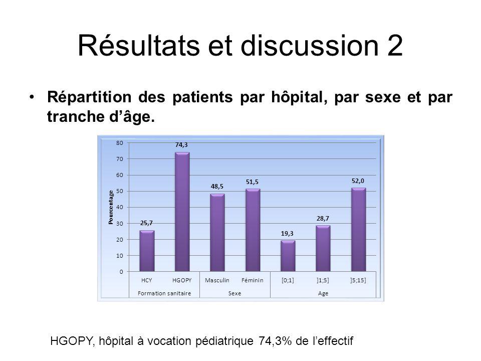 Résultats et discussion 2 Répartition des patients par hôpital, par sexe et par tranche dâge. HGOPY, hôpital à vocation pédiatrique 74,3% de leffectif