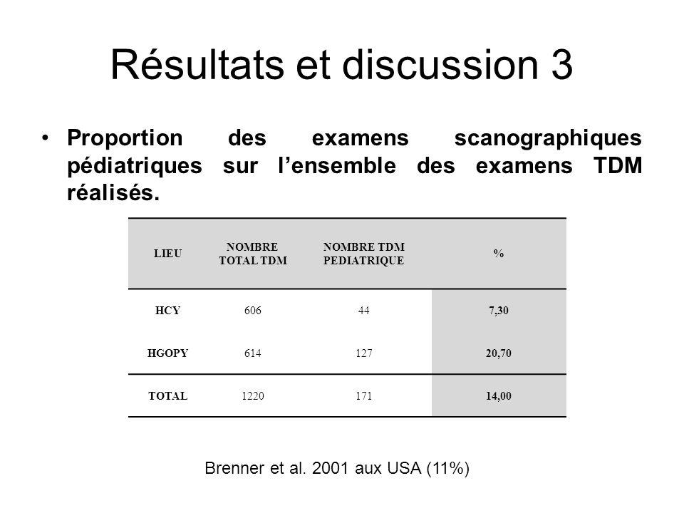 Résultats et discussion 3 Proportion des examens scanographiques pédiatriques sur lensemble des examens TDM réalisés. LIEU NOMBRE TOTAL TDM NOMBRE TDM