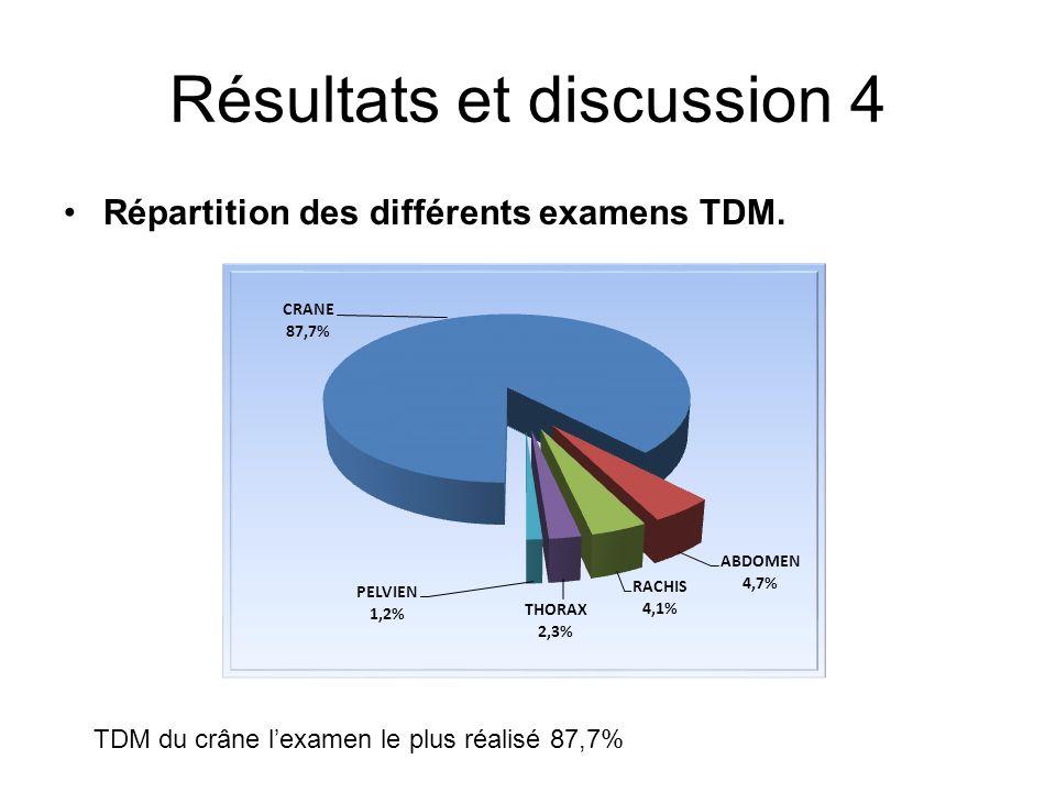 Résultats et discussion 4 Répartition des différents examens TDM. TDM du crâne lexamen le plus réalisé 87,7%