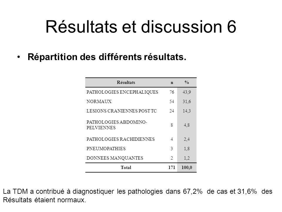 Résultats et discussion 6 Répartition des différents résultats. Résultatsn% PATHOLOGIES ENCEPHALIQUES7643,9 NORMAUX5431,6 LESIONS CRANIENNES POST TC24