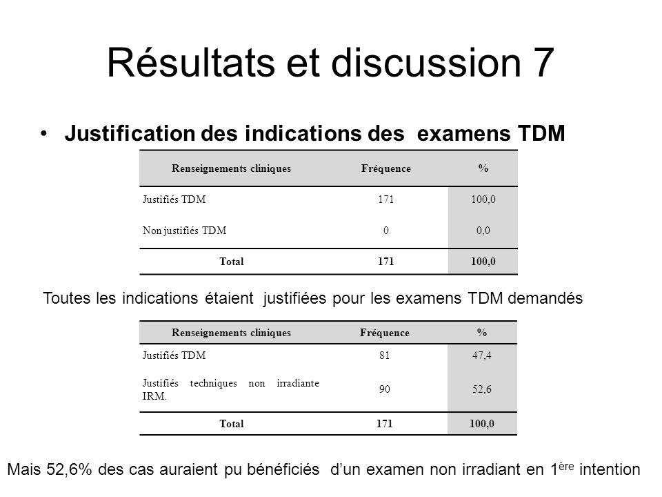 Résultats et discussion 7 Justification des indications des examens TDM Renseignements cliniquesFréquence% Justifiés TDM171100,0 Non justifiés TDM00,0