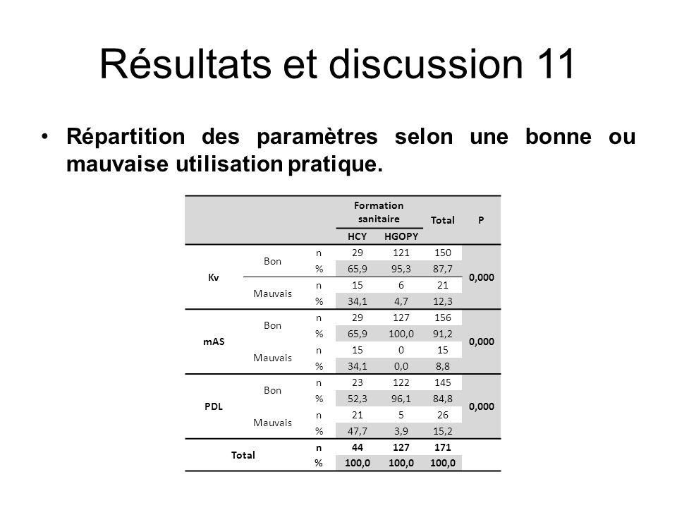Résultats et discussion 11 Répartition des paramètres selon une bonne ou mauvaise utilisation pratique. Formation sanitaire TotalP HCYHGOPY Kv Bon n29