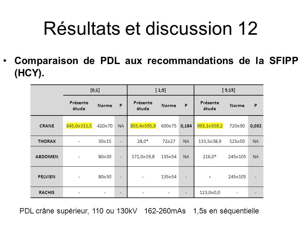 Résultats et discussion 12 [0;1]] 1;5]] 5;15] Présente étude NormeP Présente étude NormeP Présente étude NormeP CRANE645,0±311,5420±70NA855,4±595,9600