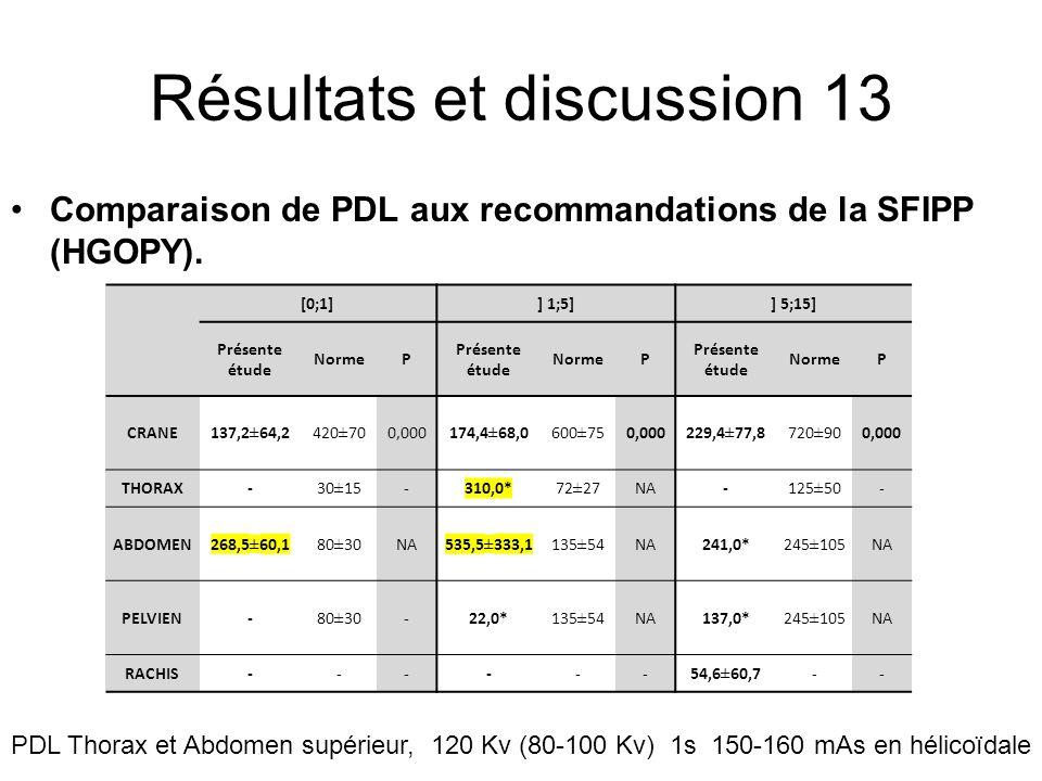 Résultats et discussion 13 Comparaison de PDL aux recommandations de la SFIPP (HGOPY). [0;1]] 1;5]] 5;15] Présente étude NormeP Présente étude NormeP
