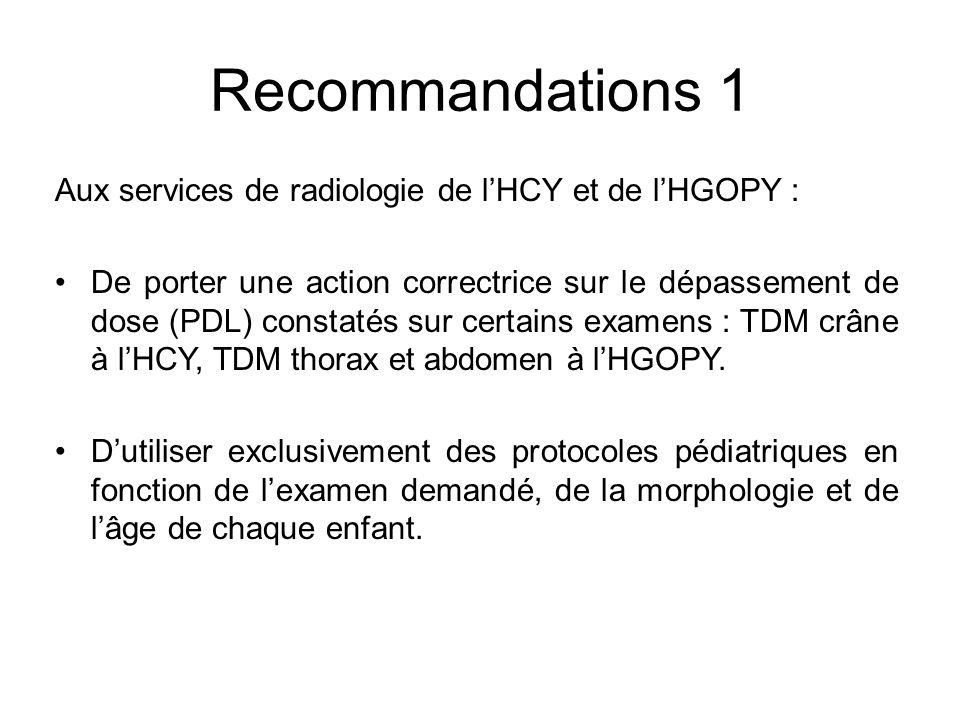 Recommandations 1 Aux services de radiologie de lHCY et de lHGOPY : De porter une action correctrice sur le dépassement de dose (PDL) constatés sur ce