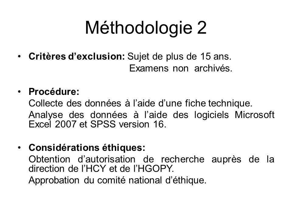 Méthodologie 2 Critères dexclusion: Sujet de plus de 15 ans. Examens non archivés. Procédure: Collecte des données à laide dune fiche technique. Analy