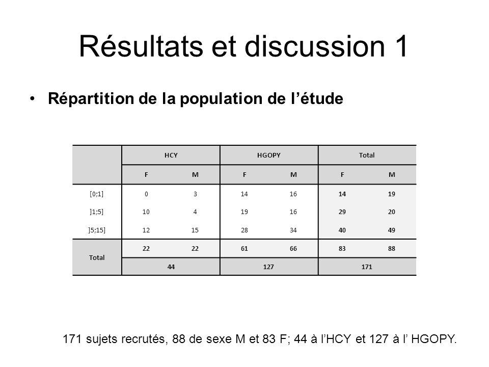 Résultats et discussion 1 Répartition de la population de létude HCYHGOPYTotal FMFMFM [0;1]0314161419 ]1;5]10419162920 ]5;15]121528344049 Total 22 616
